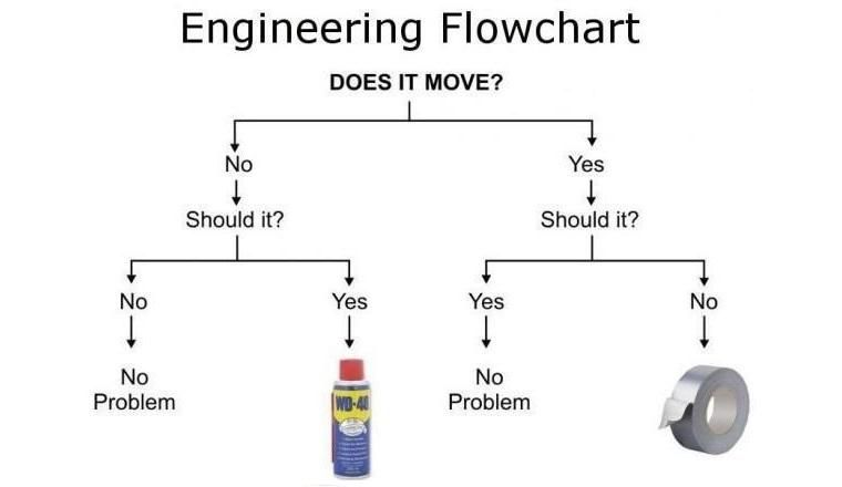 FLOW_CHART_ENGINEERING.0